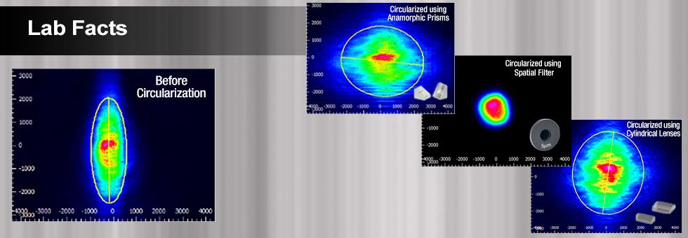 ビーム円形化技術の実験データ