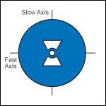 偏波保持ファイバ、ボウタイ型、980~1550 nm