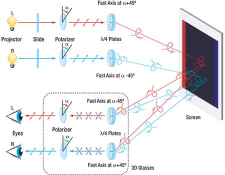 RealD 3D Technology