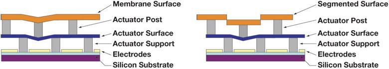 segmented vs continuous mirrors