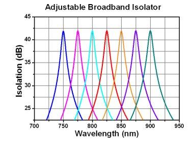 Adjustable Broadband Isolation