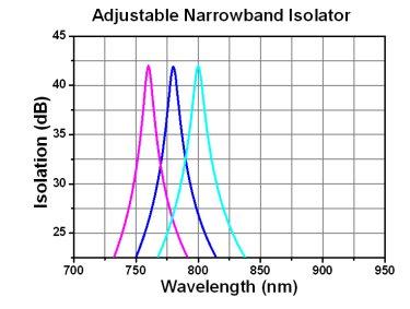 Adjustable Narrowband Isolation
