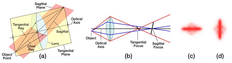 diagram depicting astigmatism