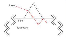 Coupling Prism