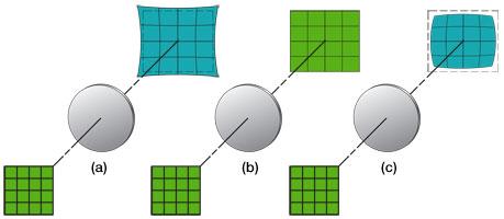 Image Distortion