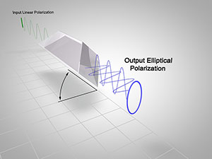 Polarization through prism
