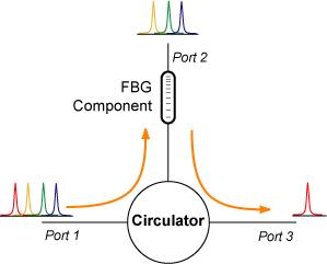 Circulator as an Add/Drop