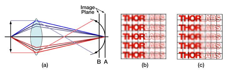 Diagram showing field curvature