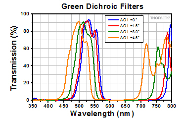 Transmission for green dichroic filters