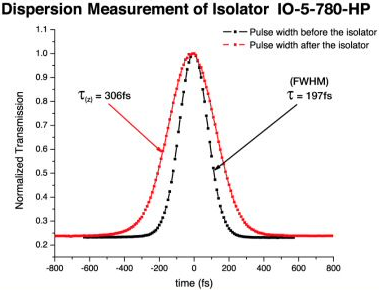 Dispersion Measurement of Isolator IO-5-780-HP