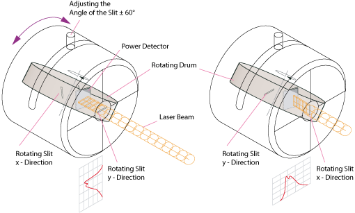 Drawing of Laser Beam profiler
