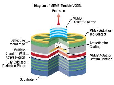 Figure1: VCSEL Schematic
