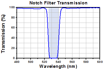 Notch Filter Transmission