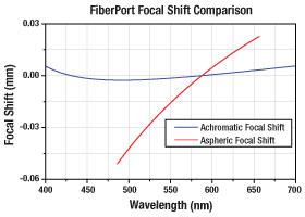 Fiberport Collimator Focal Length Shift Comparison