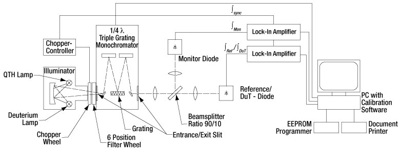 Photodiode_Block-Diagram