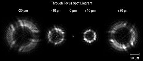 Reflective Objective Spot vs Focus Offset