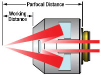 Reflective Objective Beam Diagram