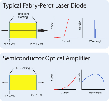 Comparison of a SOA to a standard Fabry-Perot Laser Diode