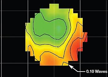 Triplet Collimator Beam Profile