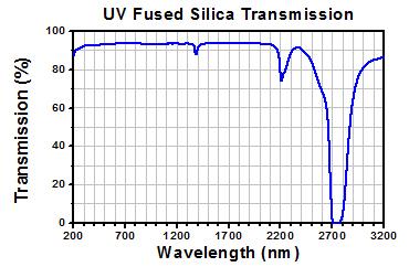 UV Fused Silica Uncoated Transmission