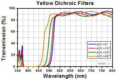 Transmission for Yellow Dichroic Filters