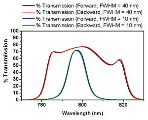 bandpass filter, forward versus backward transmission