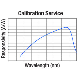 CAL-S200 - Recalibration Service for Thermal Power and Pyroelectric Energy Sensors
