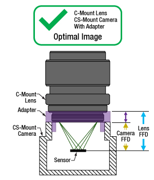 A C-Mount lens is compatible with a CS-Mount camera when an adapter is used.