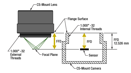 Characteristics of CS-mount lens mounts.