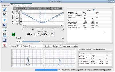 M² Measurements
