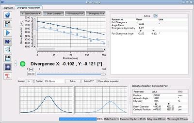 Divergence Measurements