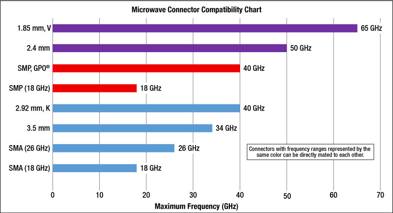 Microwave Connector Compatibility