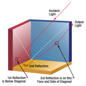 Example beam path through a hollow retroreflector (In 5 Out 2)
