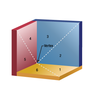 Labeled Sextants of a cube retroreflector