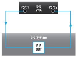 E-E System with O-E DUT Only